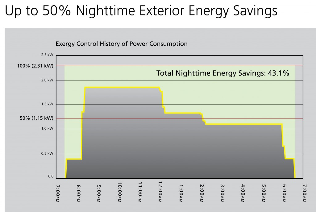 Up to 50% Nighttime Exterior Energy Savings
