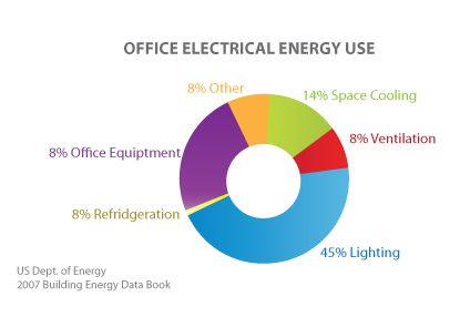 Office-Electrical-Use2